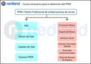 Cursos PPER - Patrón profesional de embarcaciones de recreo en Ibiza